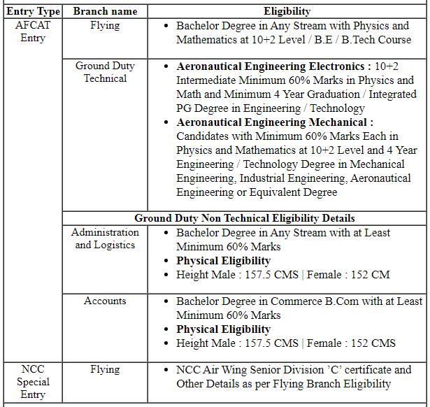 Indian Air Force 01/2021 Recruitment 2020