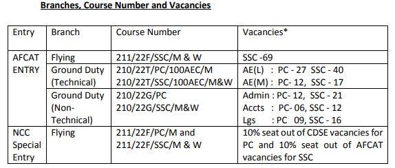 AFCAT 01/2021 Recruitment