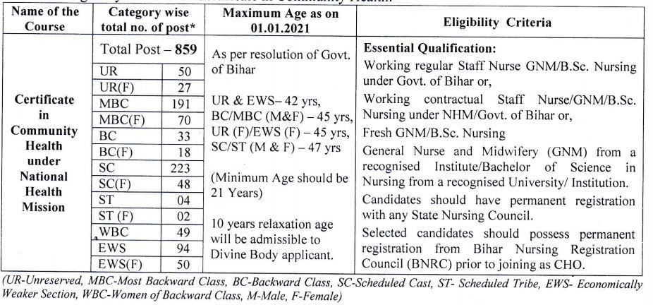 bihar shsb nhm cho vacancy details 2021