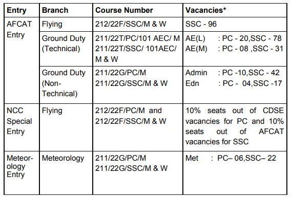 AFCAT 02 2021 Recruitment